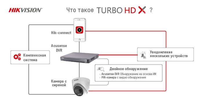 Что такое TURBO HD X. Hikvision